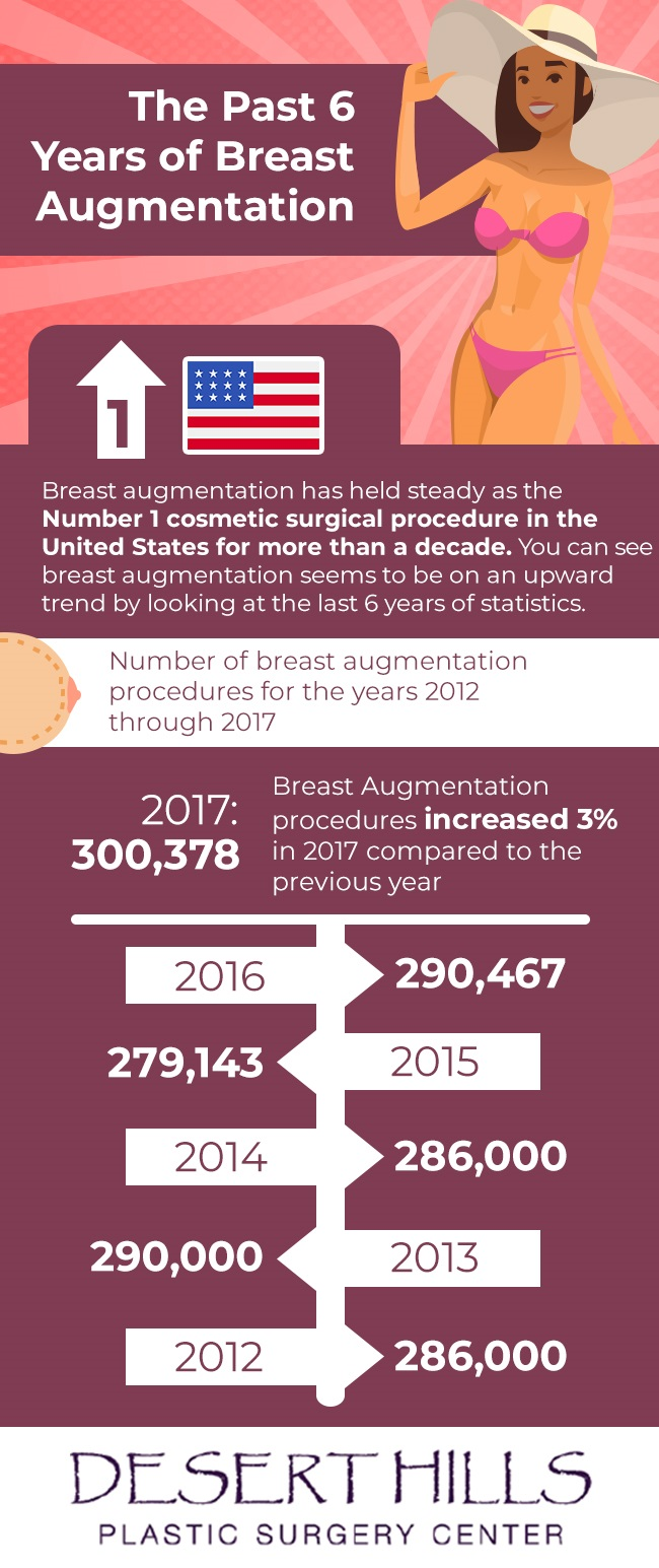Breast augmentation statistics in the United States