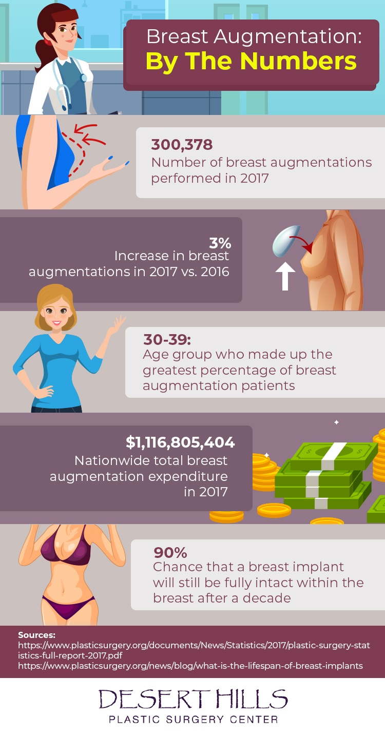 Infographic about breast augmentation statistics in the U.S.