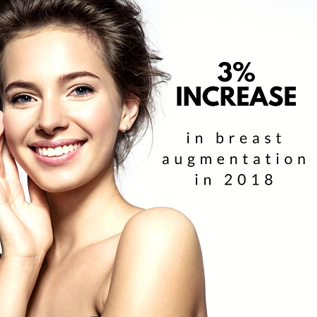 Increase in breast augmentation in the US