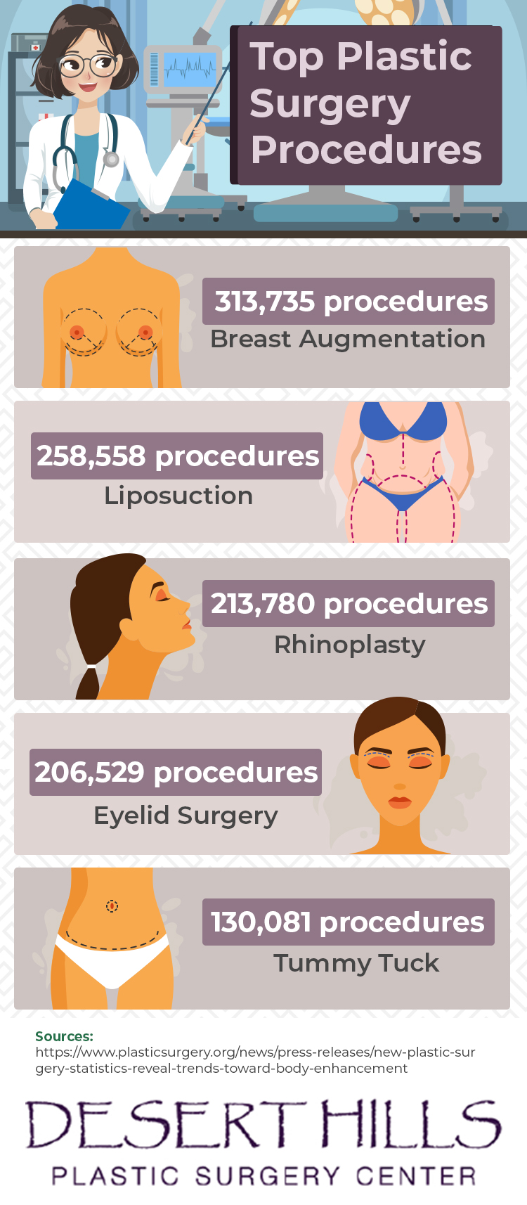 infographic highlighting the most popular plastic surgery procedures